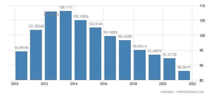 belarus school enrollment tertiary female percent gross wb data
