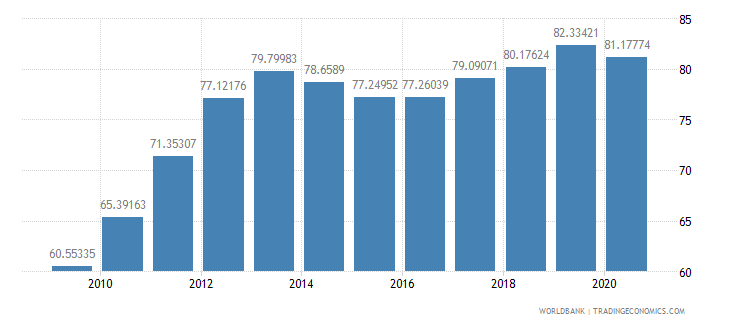 belarus school enrollment tertiary male percent gross wb data