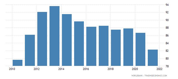 belarus school enrollment tertiary percent gross wb data