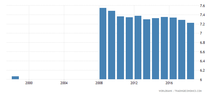 belarus school life expectancy secondary both sexes years wb data
