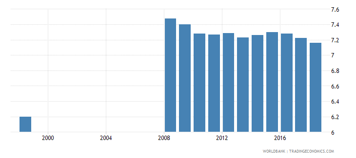 belarus school life expectancy secondary female years wb data