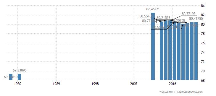 belarus secondary education teachers percent female wb data