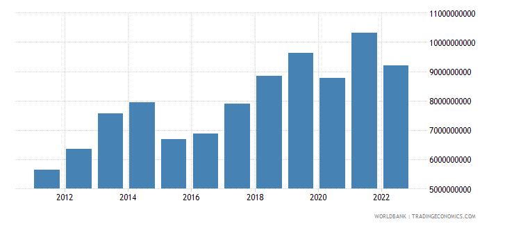 belarus service exports bop us dollar wb data