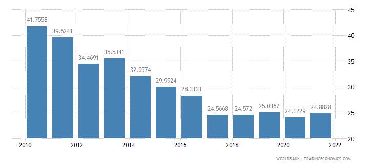 belarus short term debt percent of total external debt wb data