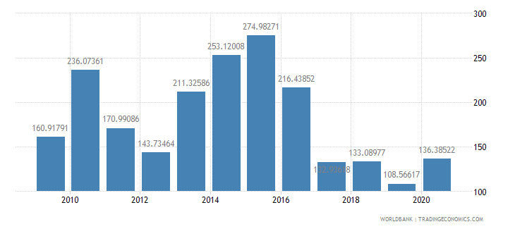 belarus short term debt percent of total reserves wb data