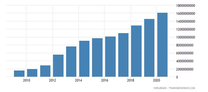 belarus social contributions current lcu wb data