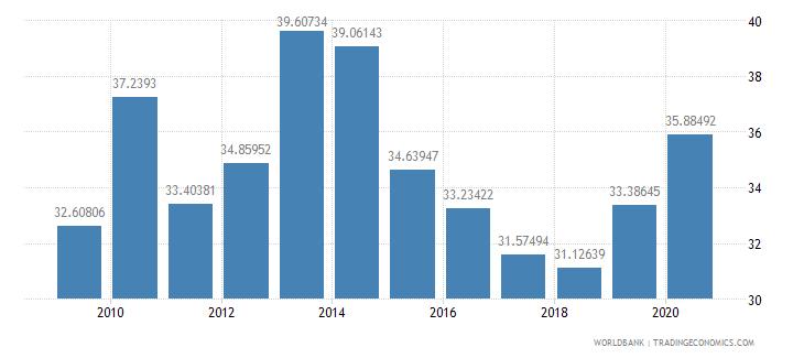belarus social contributions percent of revenue wb data