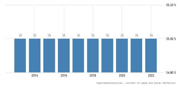 Belarus Social Security Rate