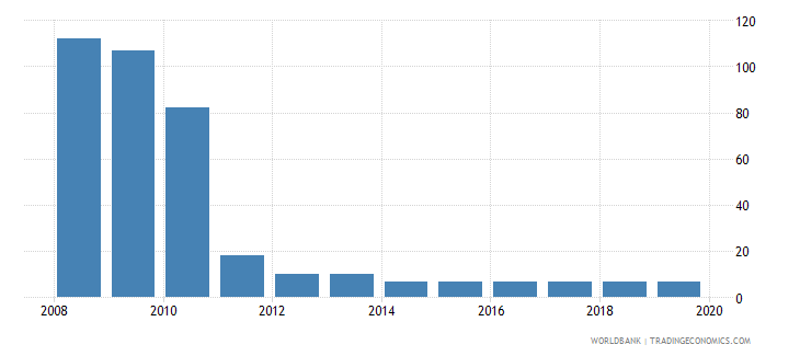 belarus tax payments number wb data