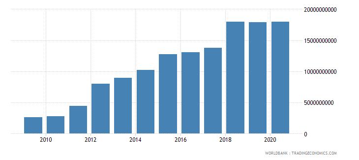 belarus tax revenue current lcu wb data
