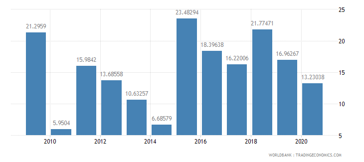 belarus taxes on exports percent of tax revenue wb data
