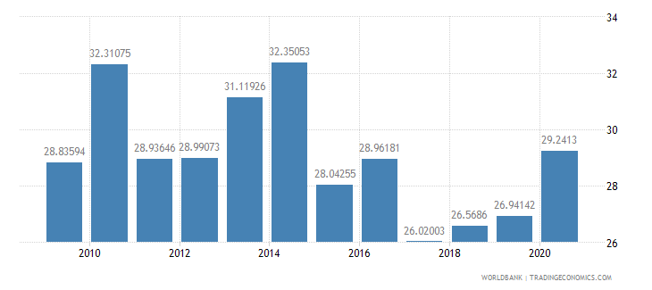 belarus taxes on goods and services percent of revenue wb data