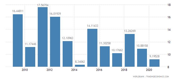 belarus taxes on international trade percent of revenue wb data