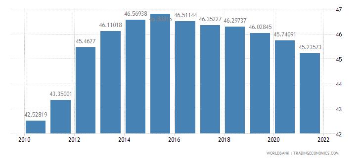 belarus telephone lines per 100 people wb data