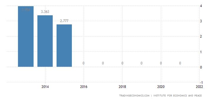 Belarus Terrorism Index