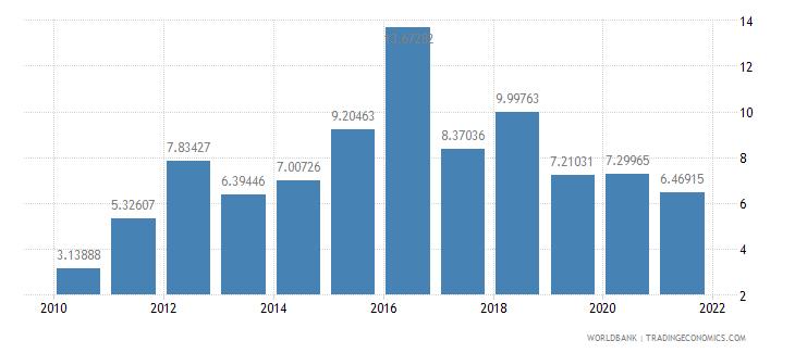 belarus total debt service percent of gni wb data