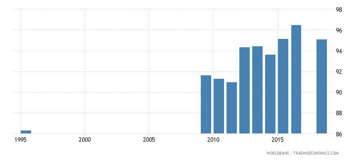 belarus total enrollment primary female percent net wb data