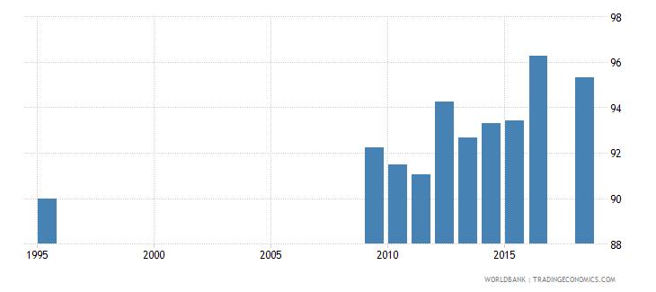 belarus total enrollment primary male percent net wb data