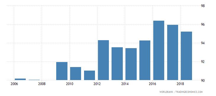 belarus total enrollment primary percent net wb data