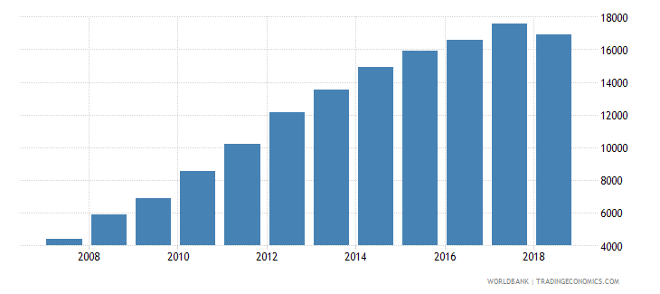 belarus total inbound internationally mobile students both sexes number wb data