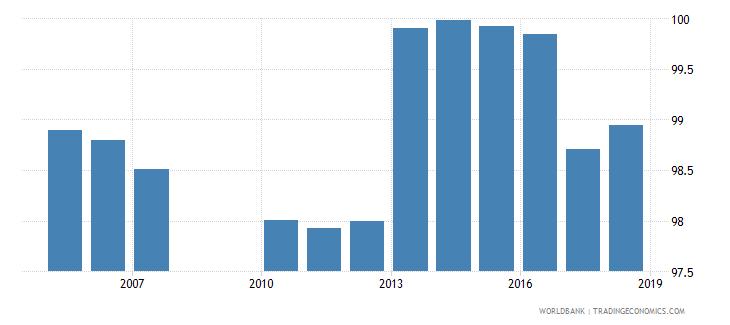 belarus total net enrolment rate lower secondary both sexes percent wb data