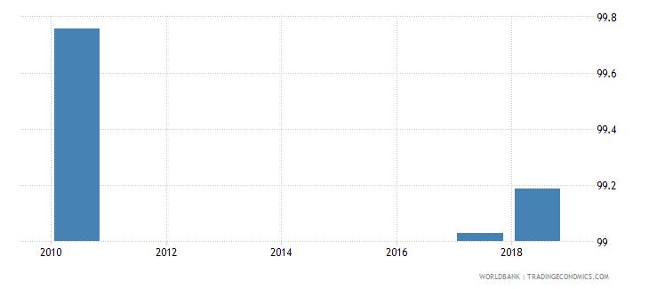 belarus total net enrolment rate lower secondary female percent wb data