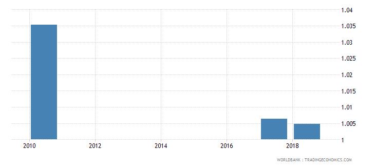 belarus total net enrolment rate lower secondary gender parity index gpi wb data