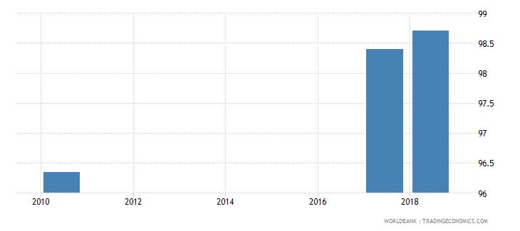 belarus total net enrolment rate lower secondary male percent wb data
