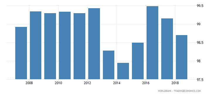 belarus total net enrolment rate primary both sexes percent wb data