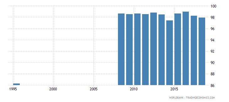 belarus total net enrolment rate primary female percent wb data