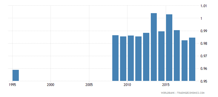 belarus total net enrolment rate primary gender parity index gpi wb data