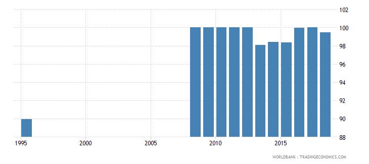 belarus total net enrolment rate primary male percent wb data