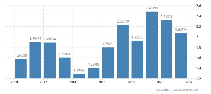 belarus total reserves in months of imports wb data