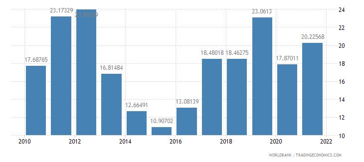 belarus total reserves percent of total external debt wb data