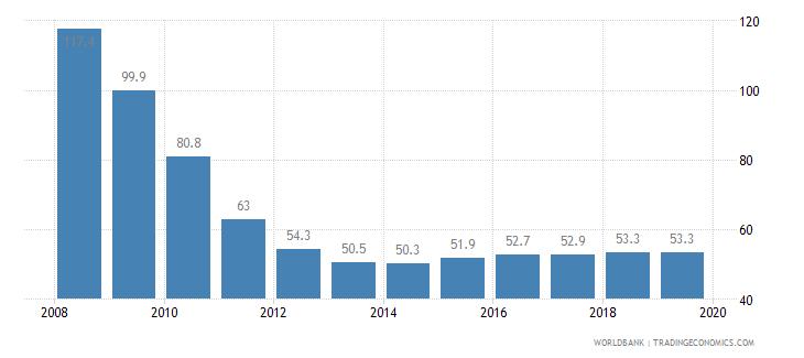 belarus total tax rate percent of profit wb data