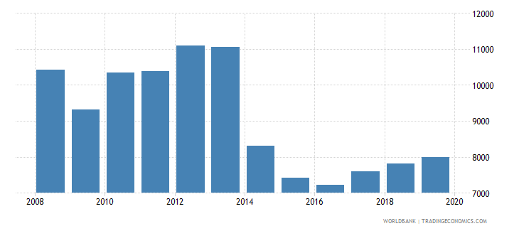 belarus trademark applications total wb data