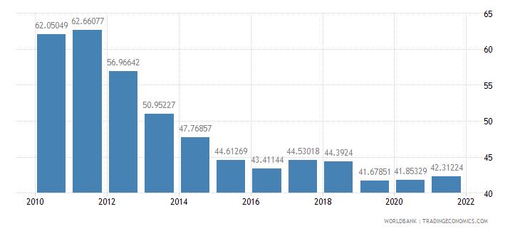 belarus transport services percent of service exports bop wb data