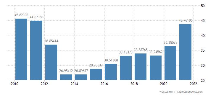 belarus transport services percent of service imports bop wb data