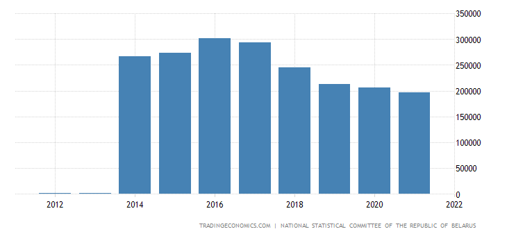 Belarus Unemployed Persons