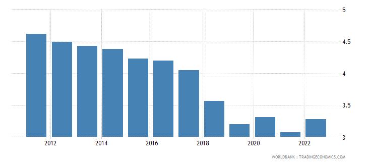 belarus unemployment female percent of female labor force modeled ilo estimate wb data