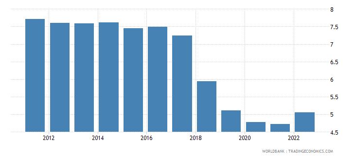 belarus unemployment male percent of male labor force modeled ilo estimate wb data