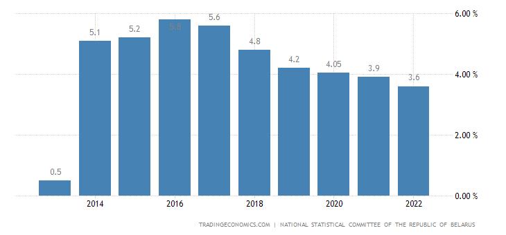 Belarus Unemployment Rate