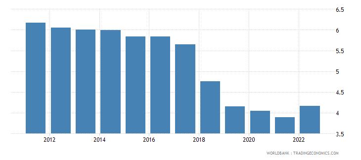 belarus unemployment total percent of total labor force modeled ilo estimate wb data