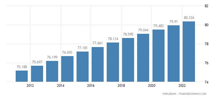 belarus urban population percent of total wb data