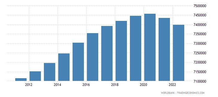 belarus urban population wb data