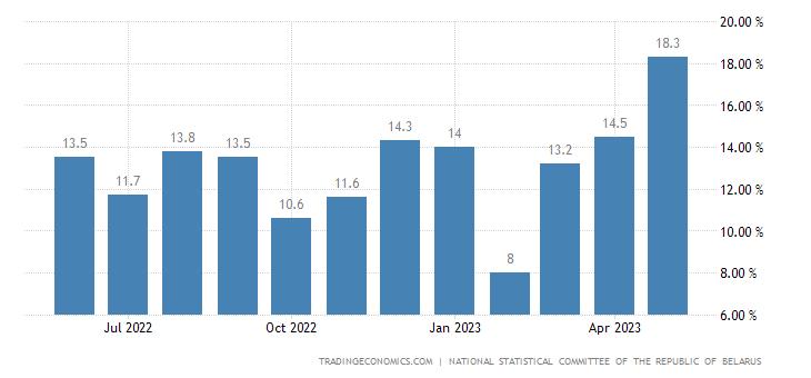 Belarus Wage Growth