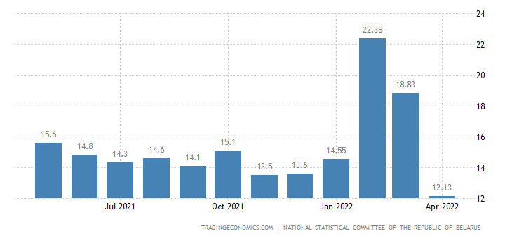 Belarus Wage Growth