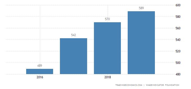 Belarus Wages High Skilled