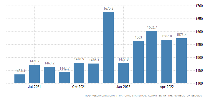 Belarus Average Monthly Wages
