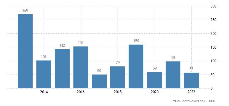 Belarus Weapons Sales